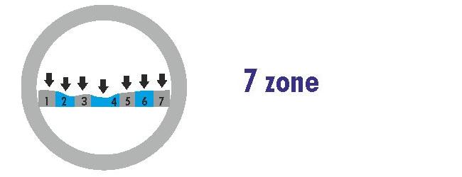 7Zone2